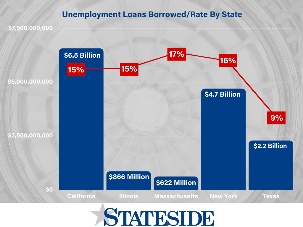 Unemployment Loans Borrowed